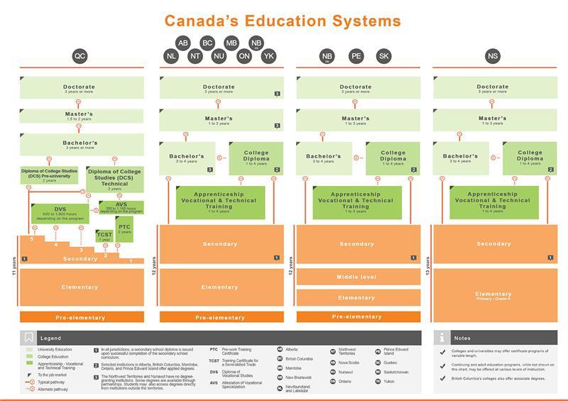 canada_education_english
