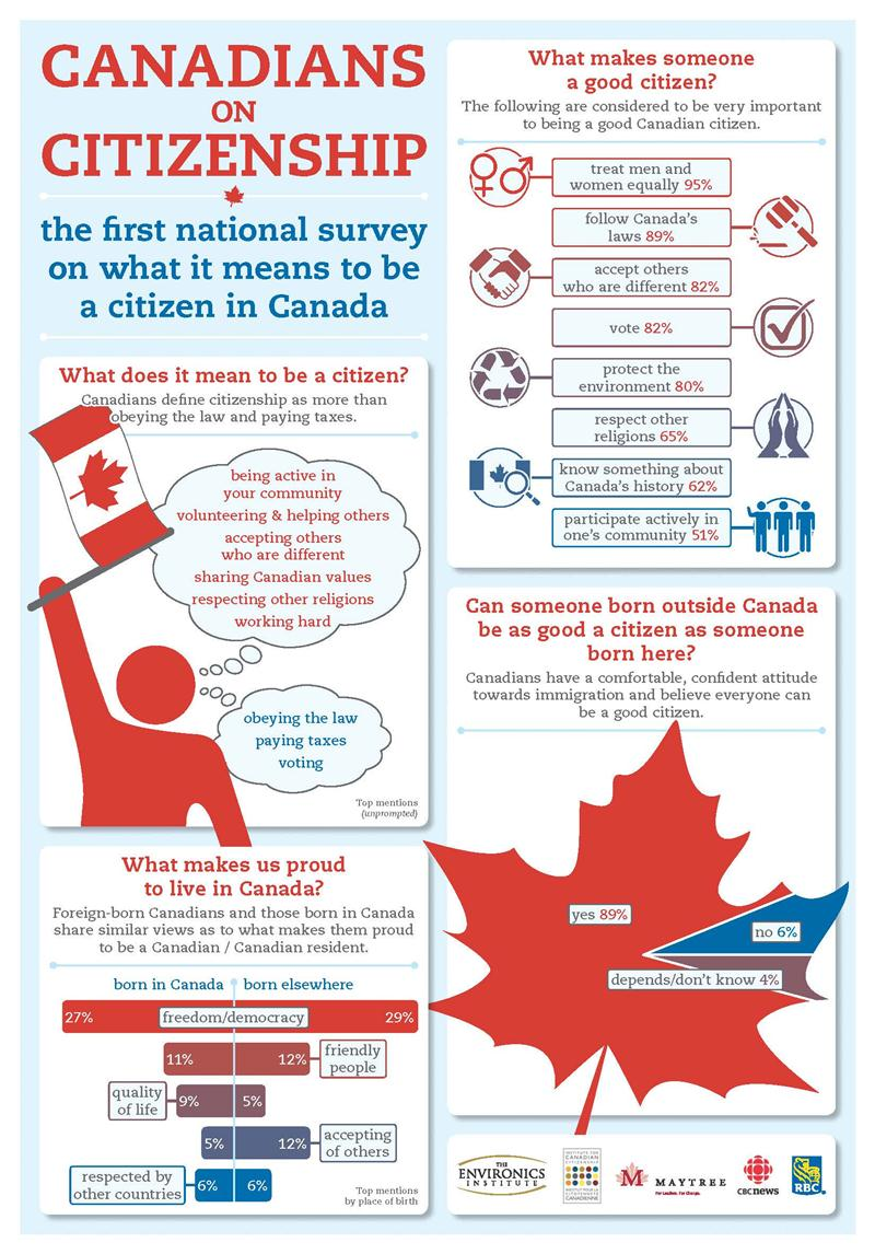Citizenship_Survey_Infographic